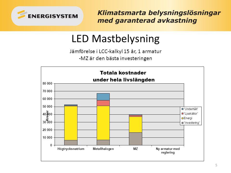 5 LED Mastbelysning Jämförelse i LCC-kalkyl 15 år, 1 armatur -MZ är den bästa investeringen