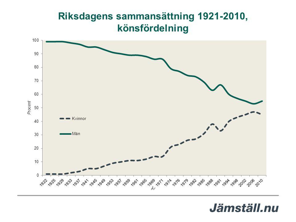Riksdagens sammansättning 1921-2010, könsfördelning