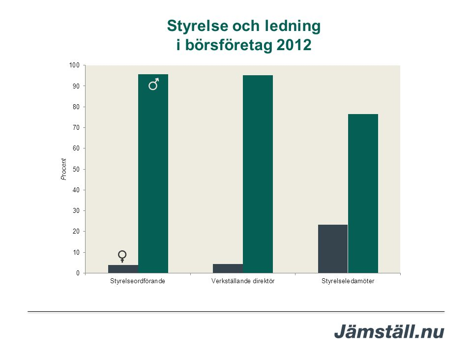Styrelse och ledning i börsföretag 2012