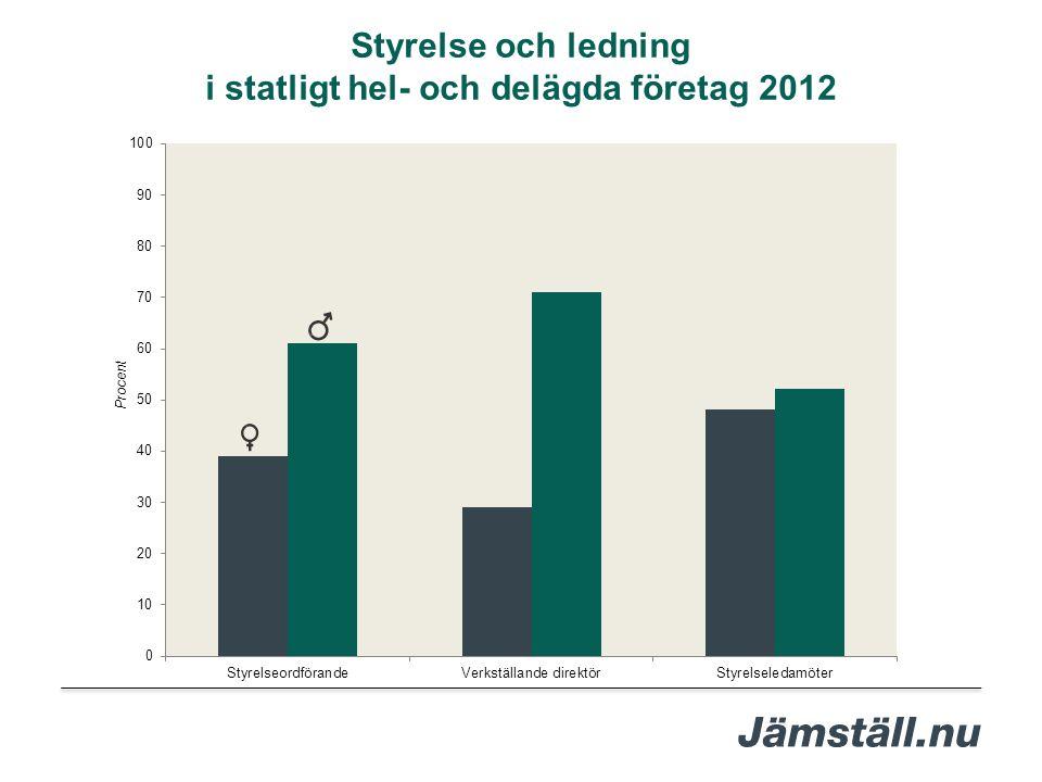 Styrelse och ledning i statligt hel- och delägda företag 2012 Procent