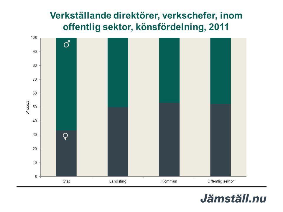 Verkställande direktörer, verkschefer, inom offentlig sektor, könsfördelning, 2011