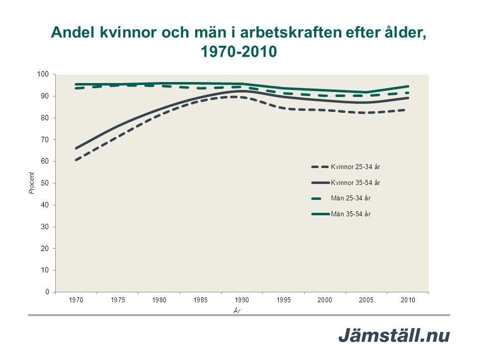 År Andel kvinnor och män i arbetskraften efter ålder, 1970-2010