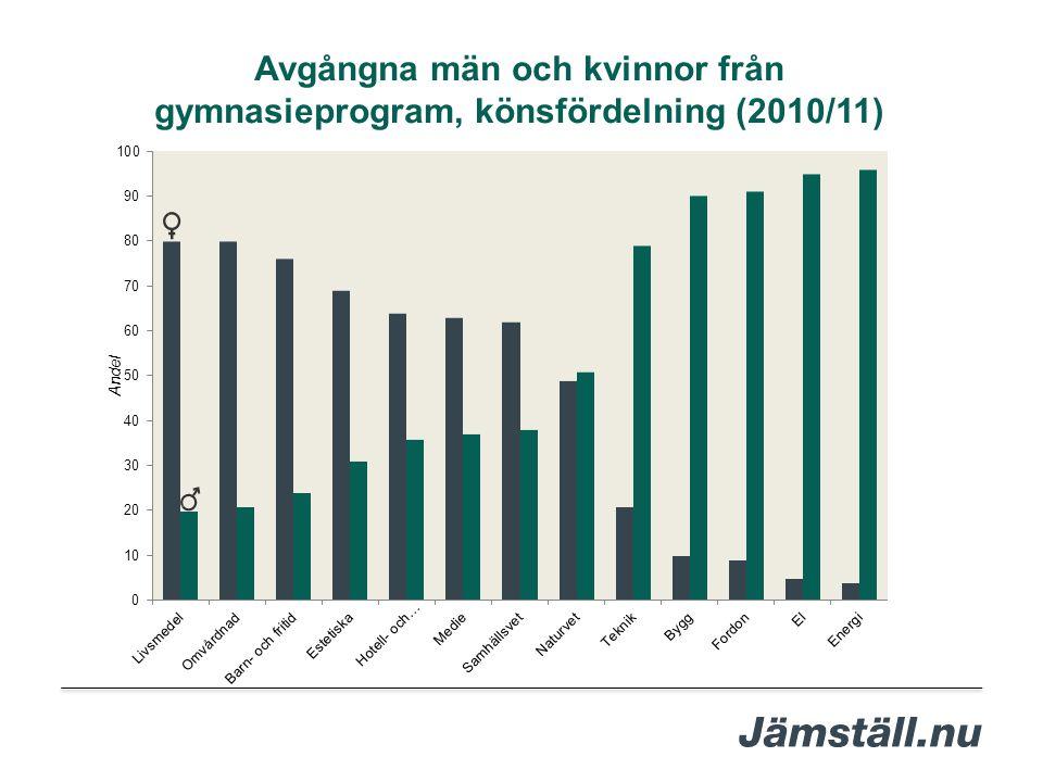 Avgångna män och kvinnor från gymnasieprogram, könsfördelning (2010/11)