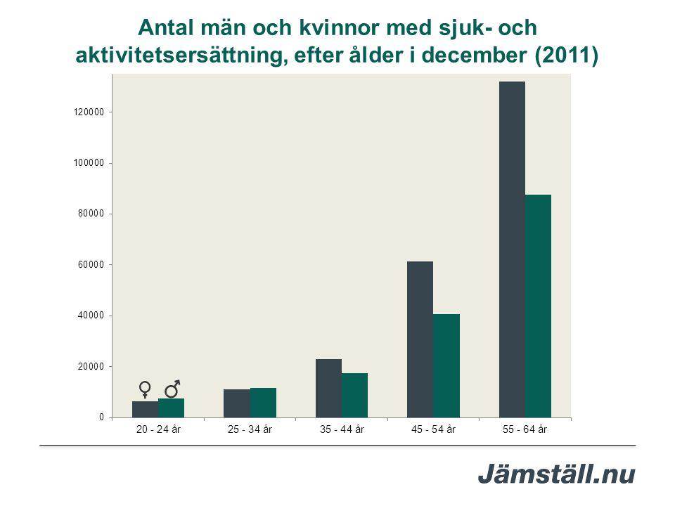 Antal män och kvinnor med sjuk- och aktivitetsersättning, efter ålder i december (2011)