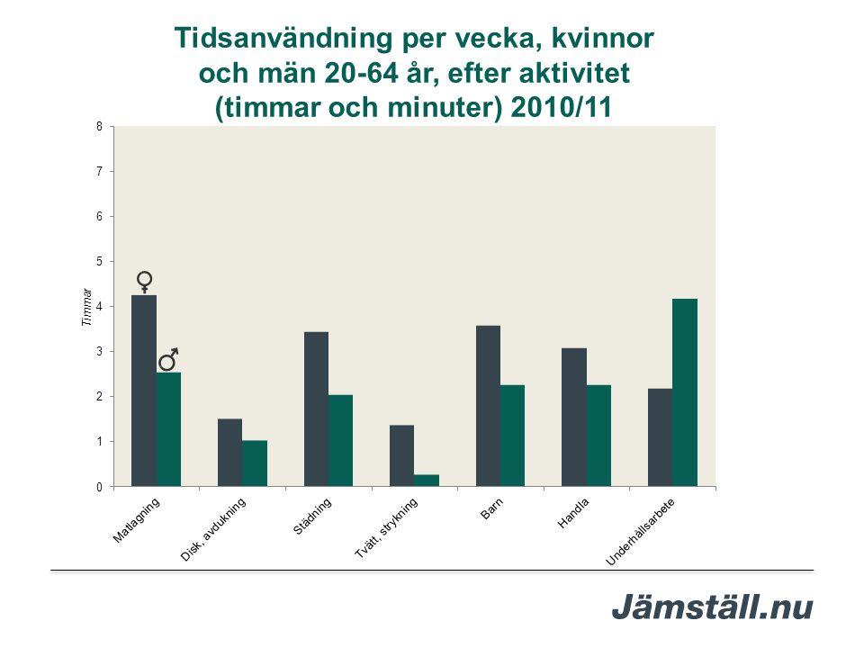 Tidsanvändning per vecka, kvinnor och män 20-64 år, efter aktivitet (timmar och minuter) 2010/11
