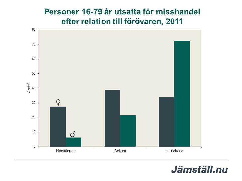 Personer 16-79 år utsatta för misshandel efter relation till förövaren, 2011