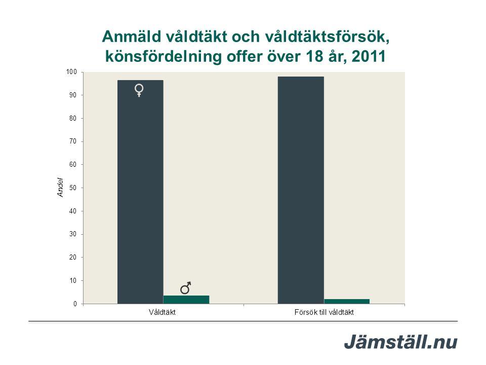 Anmäld våldtäkt och våldtäktsförsök, könsfördelning offer över 18 år, 2011