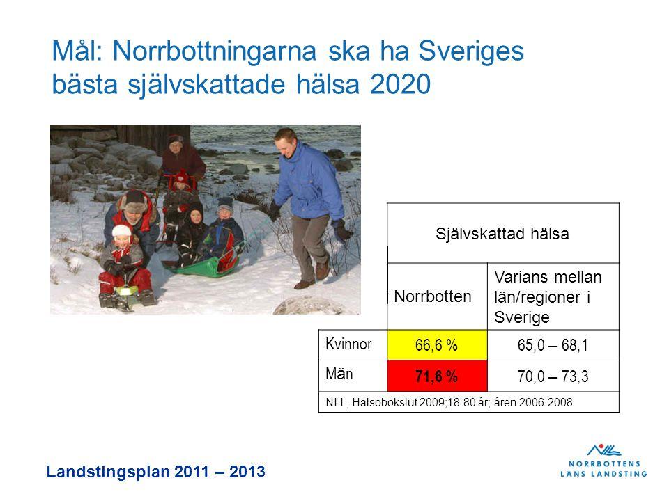 Landstingsplan 2011 – 2013 Mål: Norrbottningarna ska ha Sveriges bästa självskattade hälsa 2020 Självskattad hälsa Norrbotten Varians mellan län/regioner i Sverige Kvinnor 66,6 %65,0 – 68,1 MänMän 71,6 % 70,0 – 73,3 NLL, Hälsobokslut 2009;18-80 år; åren 2006-2008