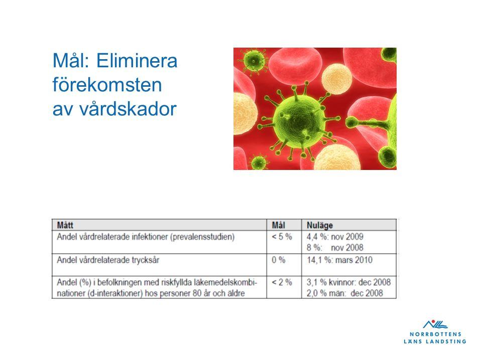 Mål: Eliminera förekomsten av vårdskador