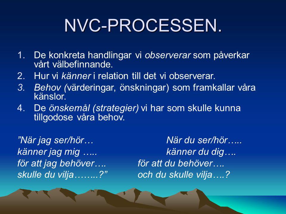 NVC-PROCESSEN.1.De konkreta handlingar vi observerar som påverkar vårt välbefinnande.