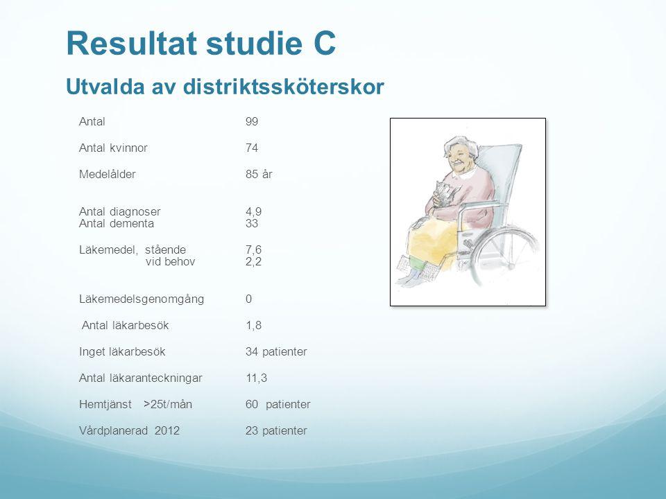 Resultat studie C Utvalda av distriktssköterskor Antal99 Antal kvinnor74 Medelålder 85 år Antal diagnoser 4,9 Antal dementa 33 Läkemedel, stående 7,6