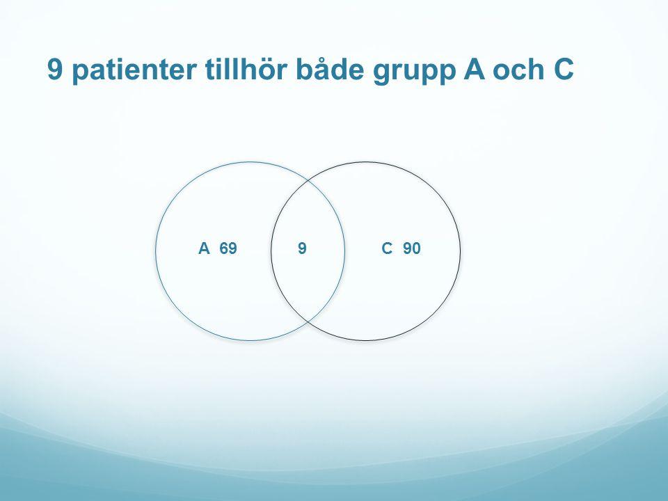9 patienter tillhör både grupp A och C A 69 9 C 90