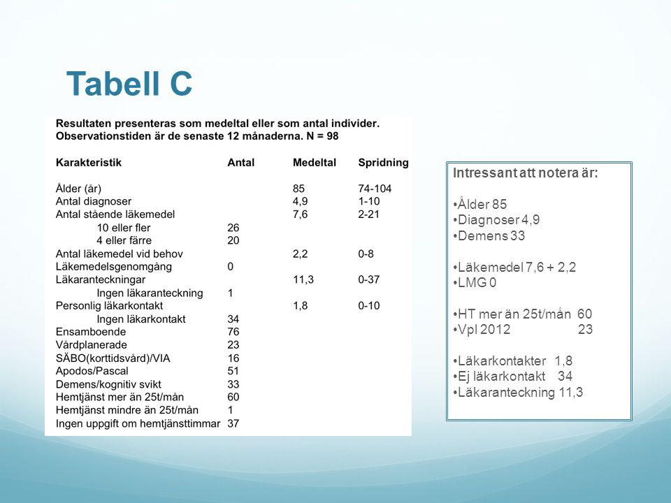 Tabell C Intressant att notera är: Ålder 85 Diagnoser 4,9 Demens 33 Läkemedel 7,6 + 2,2 LMG 0 HT mer än 25t/mån 60 Vpl 2012 23 Läkarkontakter 1,8 Ej l