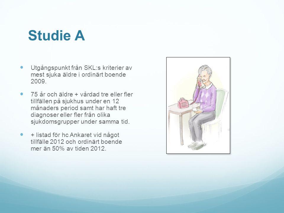 Resultat studie A Antal patienter 78 Antal kvinnor40 Medelålder 83 år Antal diagnoser 7,0 Antal med demens 2 patienter Antal stående läkemedel 7,8 Antal v.b.