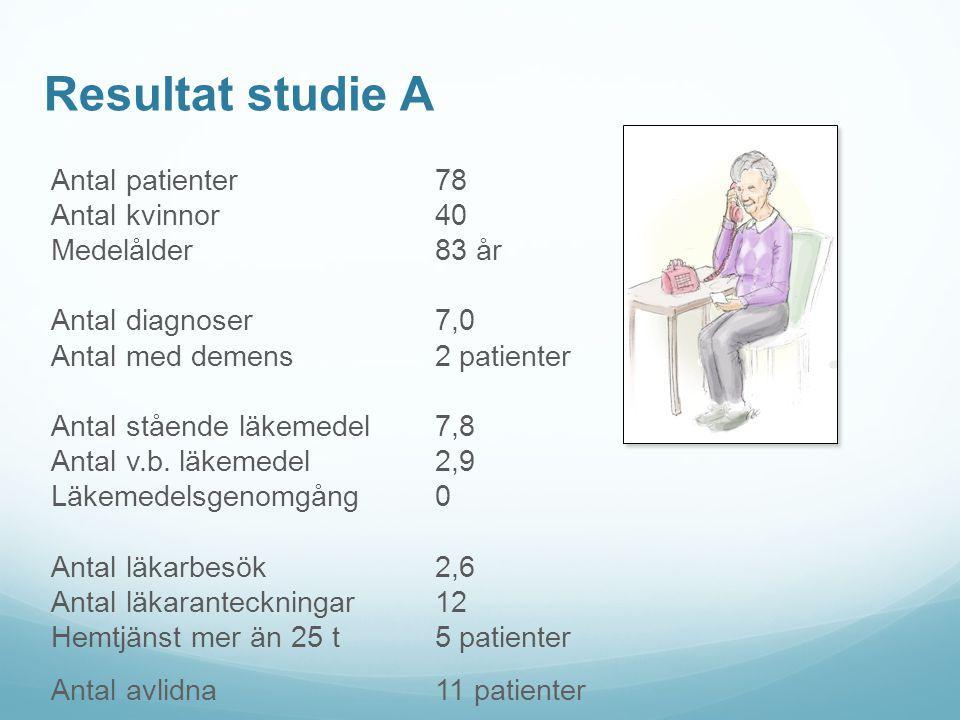 Resultat studie A Antal patienter 78 Antal kvinnor40 Medelålder 83 år Antal diagnoser 7,0 Antal med demens 2 patienter Antal stående läkemedel 7,8 Ant