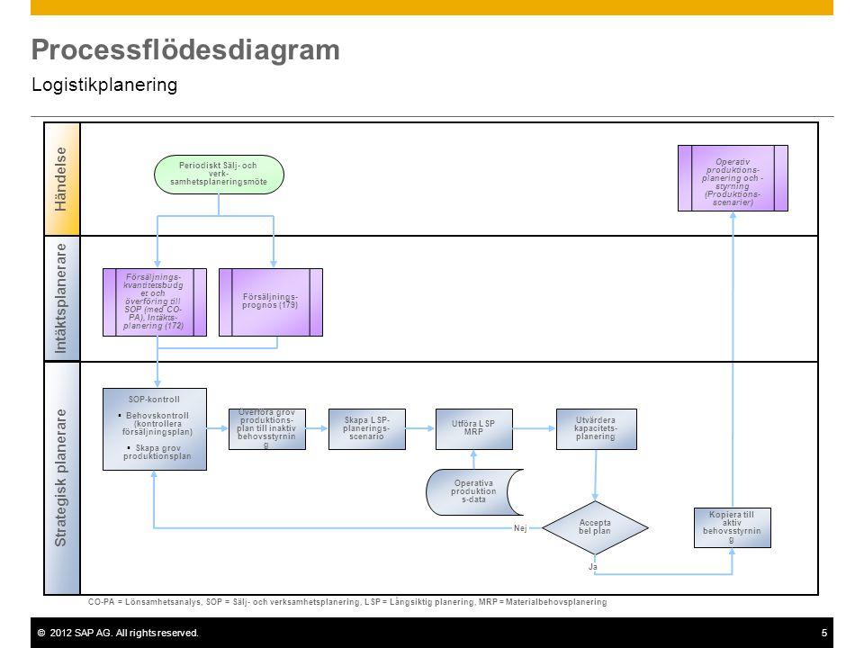 ©2012 SAP AG. All rights reserved.5 Processflödesdiagram Logistikplanering Intäktsplanerare Strategisk planerare Händelse Accepta bel plan Försäljning