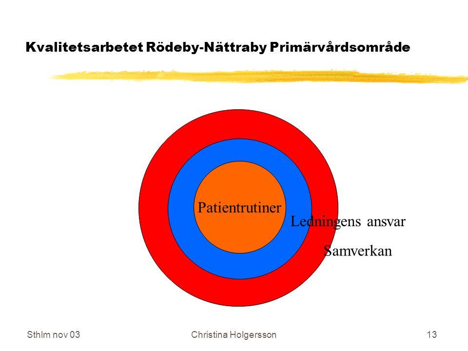 Sthlm nov 03Christina Holgersson13 Kvalitetsarbetet Rödeby-Nättraby Primärvårdsområde Patientrutiner Ledningens ansvar Samverkan