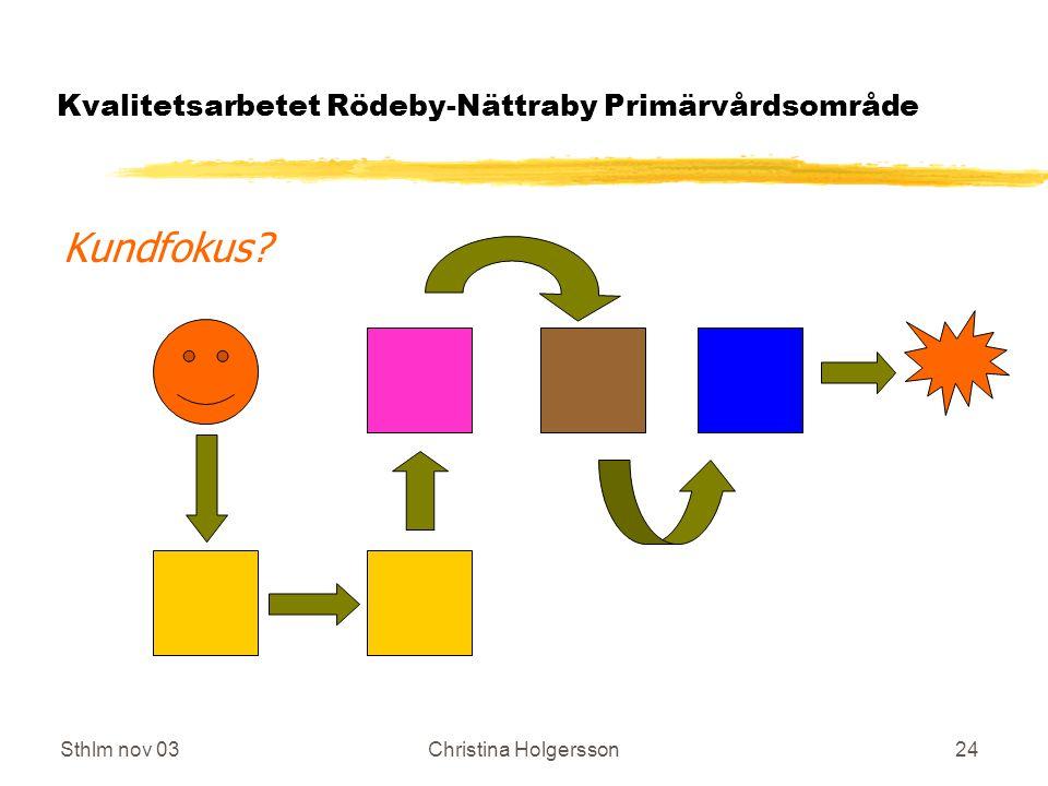 Sthlm nov 03Christina Holgersson24 Kvalitetsarbetet Rödeby-Nättraby Primärvårdsområde Kundfokus