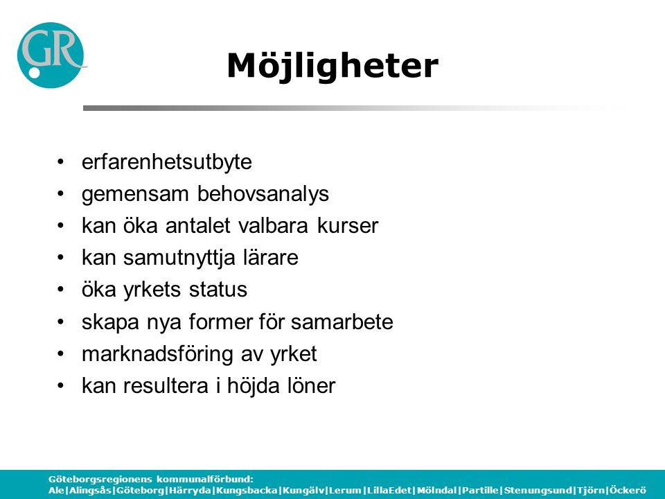 Göteborgsregionens kommunalförbund: Ale|Alingsås|Göteborg|Härryda|Kungsbacka|Kungälv|Lerum|LillaEdet|Mölndal|Partille|Stenungsund|Tjörn|Öckerö Möjligh