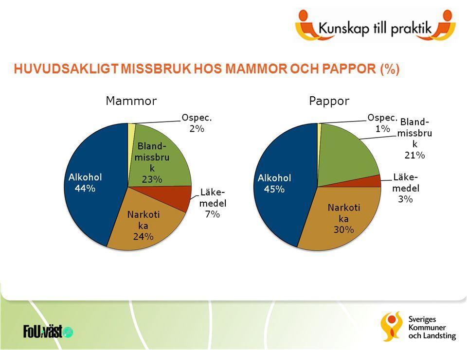 HUVUDSAKLIGT MISSBRUK HOS MAMMOR OCH PAPPOR (%) PapporMammor