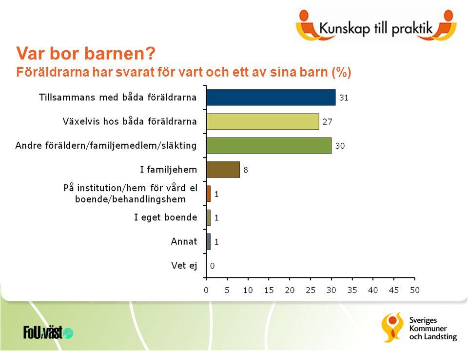 Var bor barnen? Föräldrarna har svarat för vart och ett av sina barn (%)