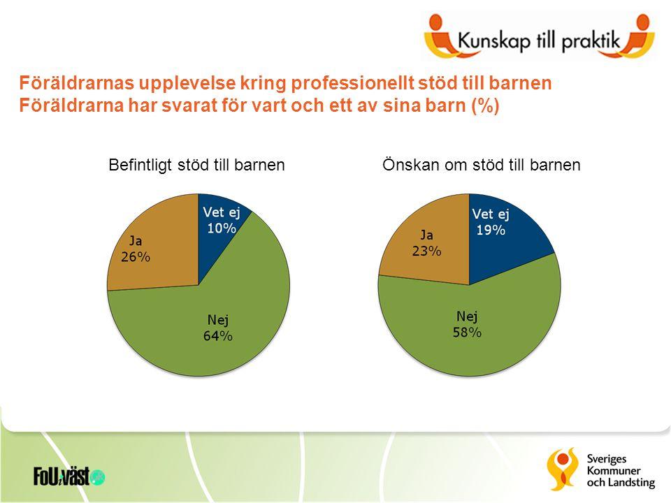 Önskan om stöd till barnenBefintligt stöd till barnen Föräldrarnas upplevelse kring professionellt stöd till barnen Föräldrarna har svarat för vart och ett av sina barn (%)