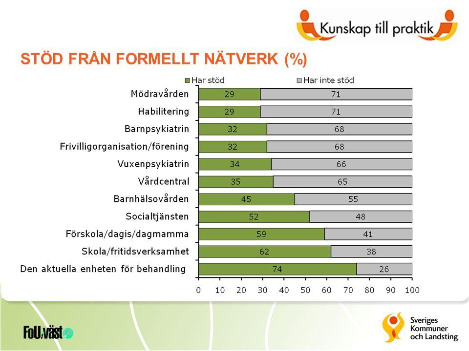 STÖD FRÅN FORMELLT NÄTVERK (%)