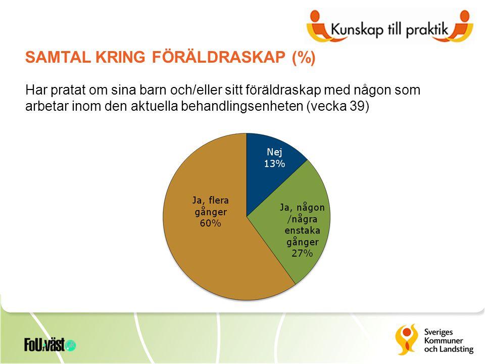 Har pratat om sina barn och/eller sitt föräldraskap med någon som arbetar inom den aktuella behandlingsenheten (vecka 39) SAMTAL KRING FÖRÄLDRASKAP (%)