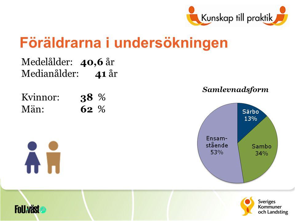 Föräldrarna i undersökningen Medelålder: 40,6 år Medianålder: 41 år Kvinnor: 38 % Män:62 % Samlevnadsform