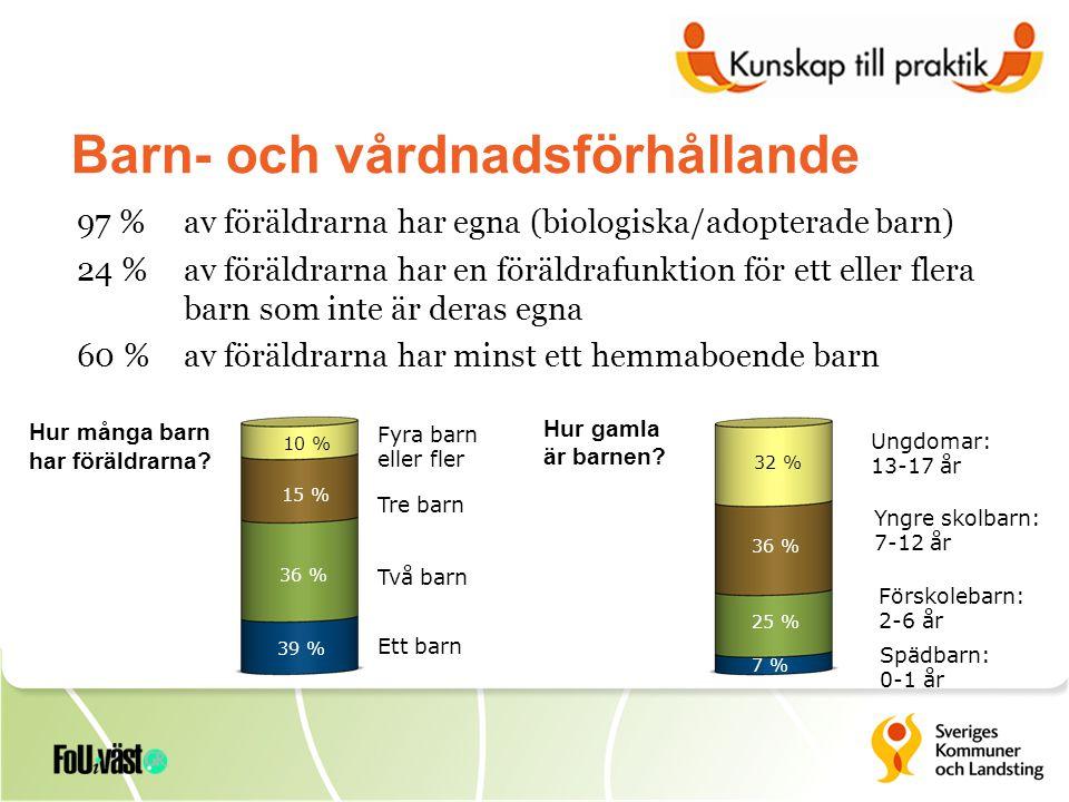 STÖD FRÅN INFORMELLT NÄTVERK (%)