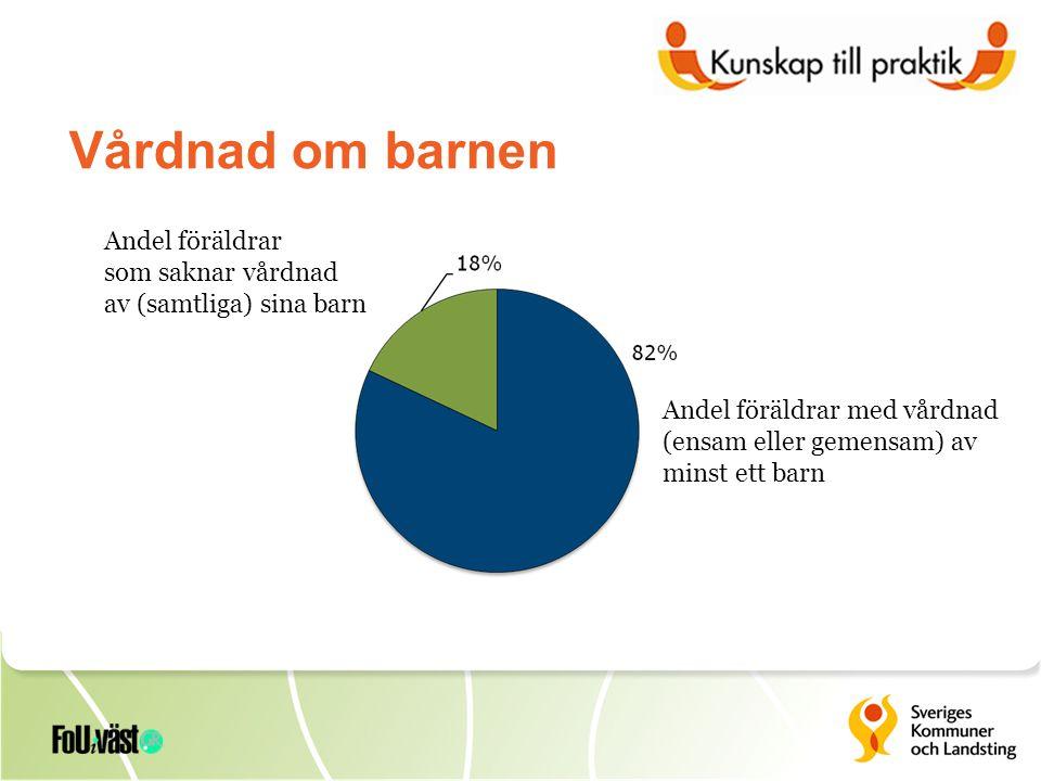  Huvudsakligt missbruk: 14 % har en partner som också befinner sig inom missbruksvården den aktuella undersökningsperioden  Öppenvård: 80 %  Helgdygnsvård: 17 %  Öppen & helgdygnsvård: 3 % Huvudman:  Stat: 2 %  Landsting: 38 %  Kommun: 44 %  Landsting/kommun: 3 %  Annat: 13 % MISSBRUK OCH VÅRD