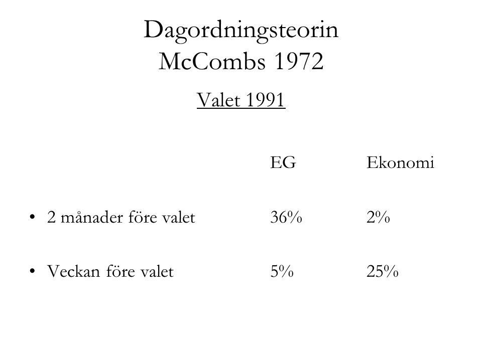 Dagordningsteorin McCombs 1972 Valet 1991 EG Ekonomi 2 månader före valet36%2% Veckan före valet 5% 25%