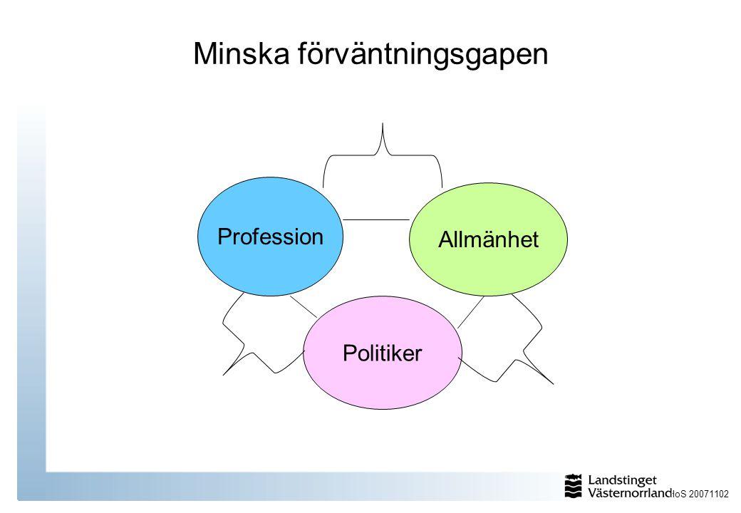 HoS 20071102 Profession Allmänhet Politiker Minska förväntningsgapen