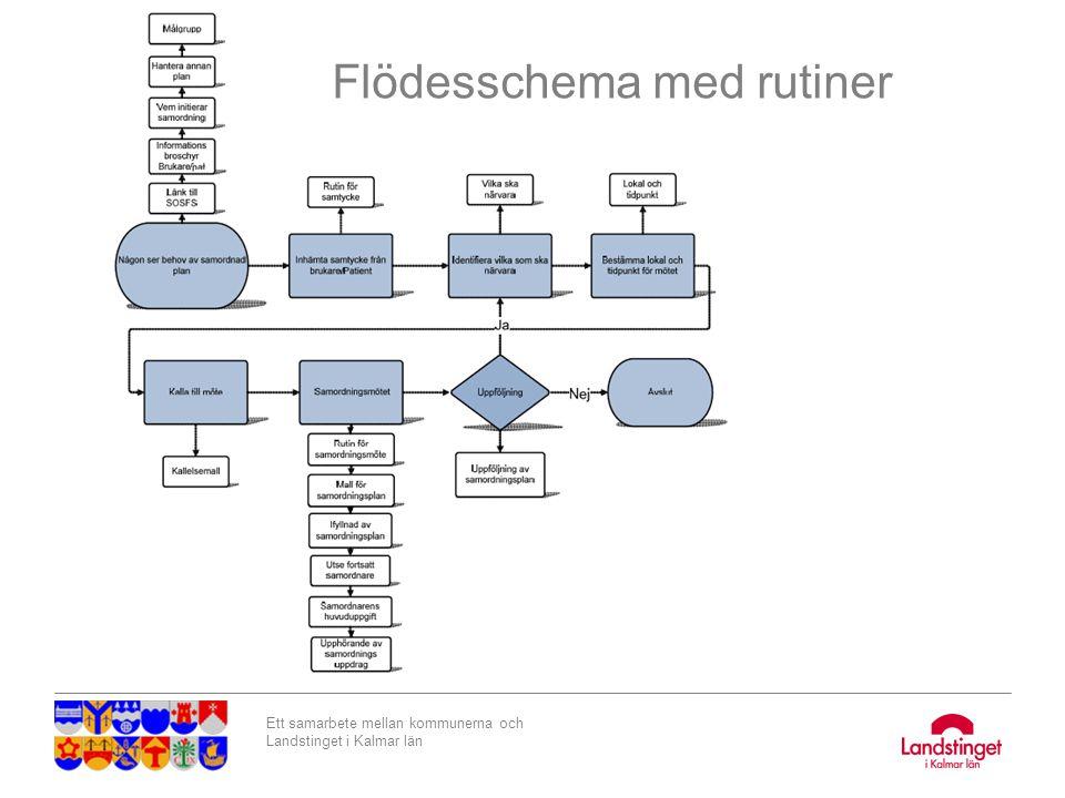 Ett samarbete mellan kommunerna och Landstinget i Kalmar län Flödesschema I flödesschemat finns klickbara fält för att plocka fram alla rutiner samt mallar för plan och kallelse