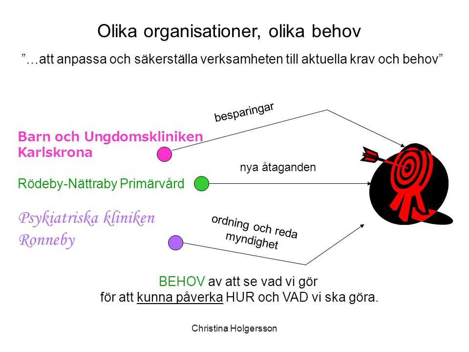 """Christina Holgersson Barn och Ungdomskliniken Karlskrona Rödeby-Nättraby Primärvård Psykiatriska kliniken Ronneby Olika organisationer, olika behov """"…"""