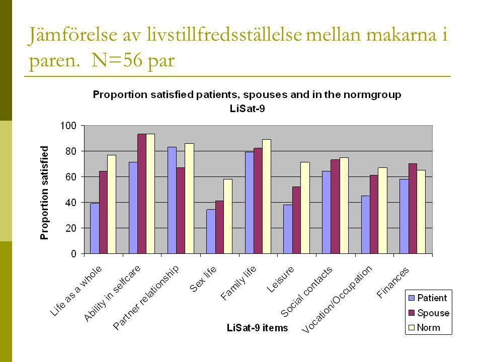 Jämförelse av livstillfredsställelse mellan makarna i paren. N=56 par