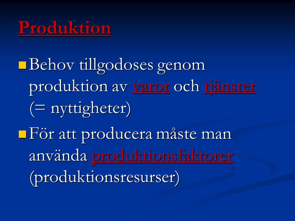 Produktion Behov tillgodoses genom produktion av varor och tjänster (= nyttigheter) Behov tillgodoses genom produktion av varor och tjänster (= nyttigheter) För att producera måste man använda produktionsfaktorer (produktionsresurser) För att producera måste man använda produktionsfaktorer (produktionsresurser)