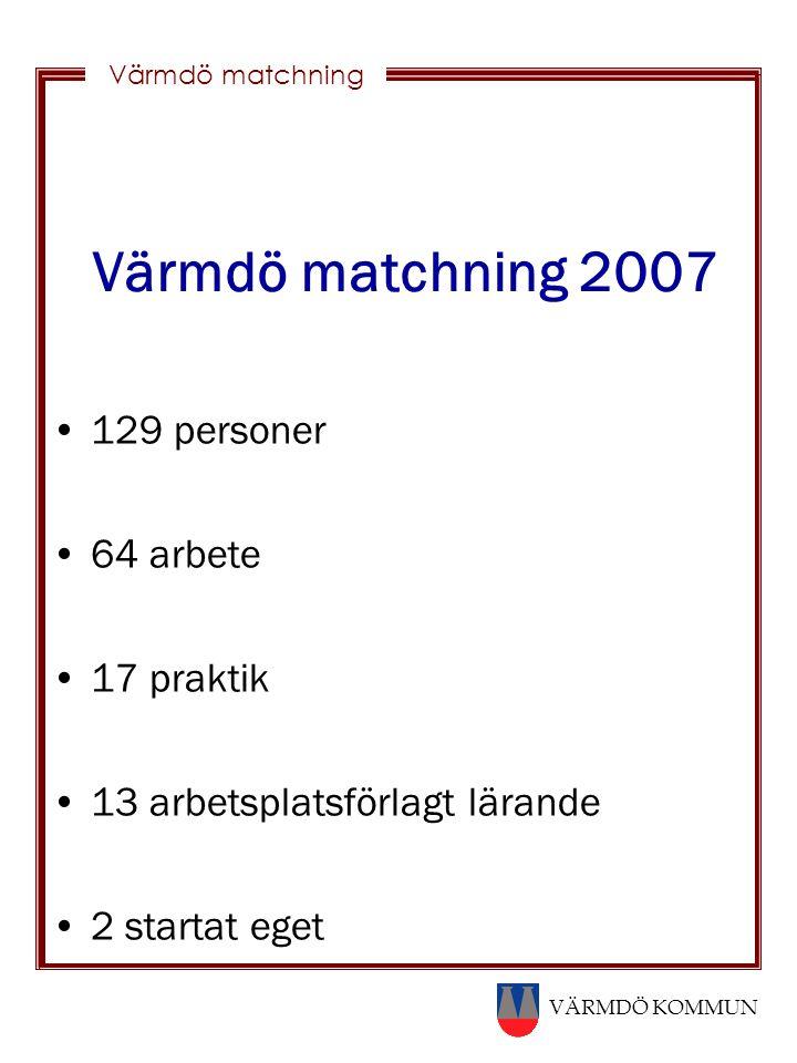 VÄRMDÖ KOMMUN Värmdö matchning Värmdö matchning 2007 129 personer 64 arbete 17 praktik 13 arbetsplatsförlagt lärande 2 startat eget