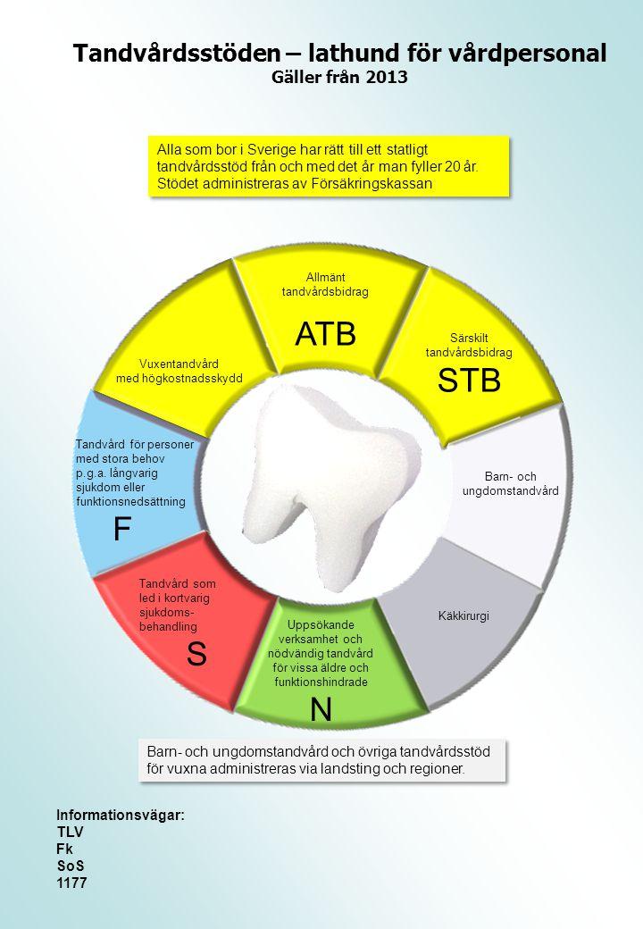Tandvårdsstöden – lathund för vårdpersonal Gäller från 2013 Alla som bor i Sverige har rätt till ett statligt tandvårdsstöd från och med det år man fyller 20 år.
