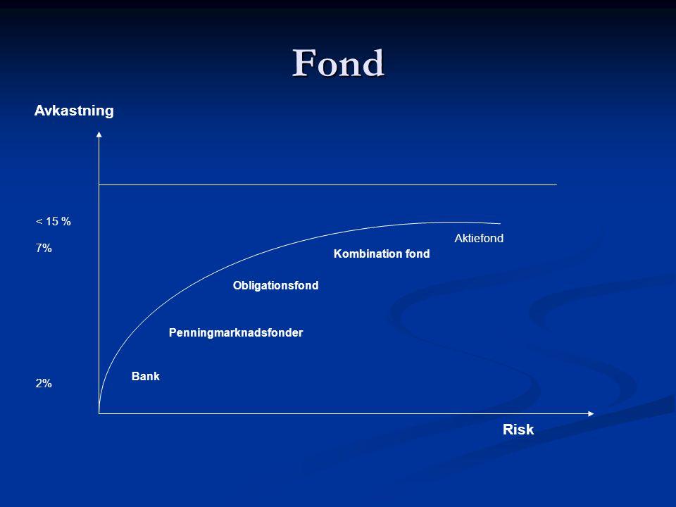 Fond Bank Penningmarknadsfonder Obligationsfond Kombination fond Aktiefond Risk Avkastning < 15 % 7% 2%