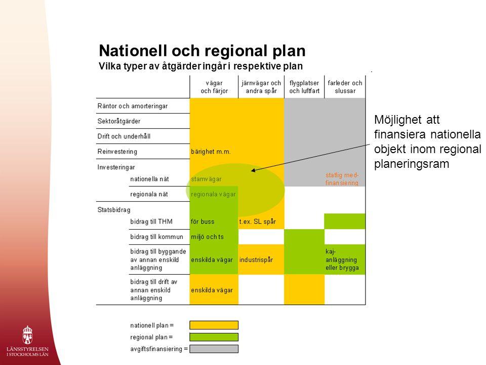 Nationell och regional plan Vilka typer av åtgärder ingår i respektive plan Möjlighet att finansiera nationella objekt inom regional planeringsram