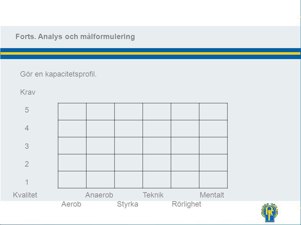 Forts. Analys och målformulering Gör en kapacitetsprofil. Krav Kvalitet Anaerob Teknik Mentalt Aerob Styrka Rörlighet 5432154321