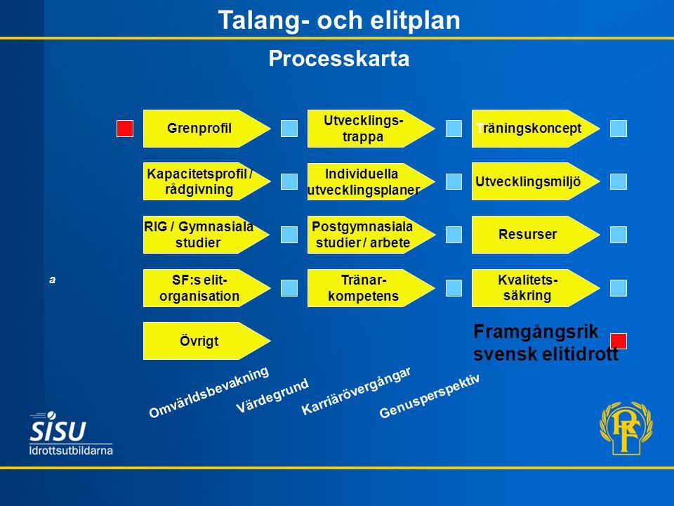 Tränar- kompetens Resurser Kvalitets- säkring SF:s elit- organisation Övrigt Framgångsrik svensk elitidrott Utvecklings- trappa Träningskoncept Kapaci