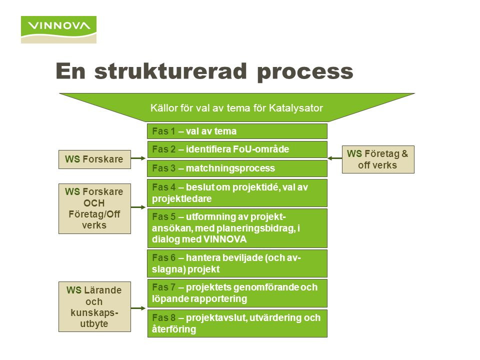 Beslutsprocessen Fas 4 – beslut om projektidé, val av projektledare Fas 5 – utformning av projekt- ansökan, med planeringsbidrag, i dialog med VINNOVA Fas 6 – hantera beviljade (och av- slagna) projekt Steg 1 - Beslut om projektområde (ex e-health); bedöms av Programråd, delar därav eller annan bedömningsgrupp.