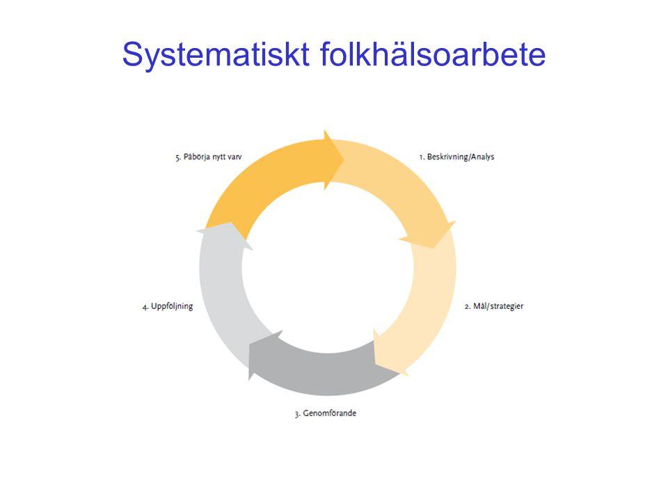 Systematiskt folkhälsoarbete