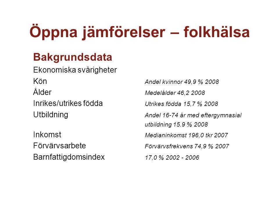 Öppna jämförelser – folkhälsa Bakgrundsdata Ekonomiska svårigheter Kön Andel kvinnor 49,9 % 2008 Ålder Medelålder 46,2 2008 Inrikes/utrikes födda Utri