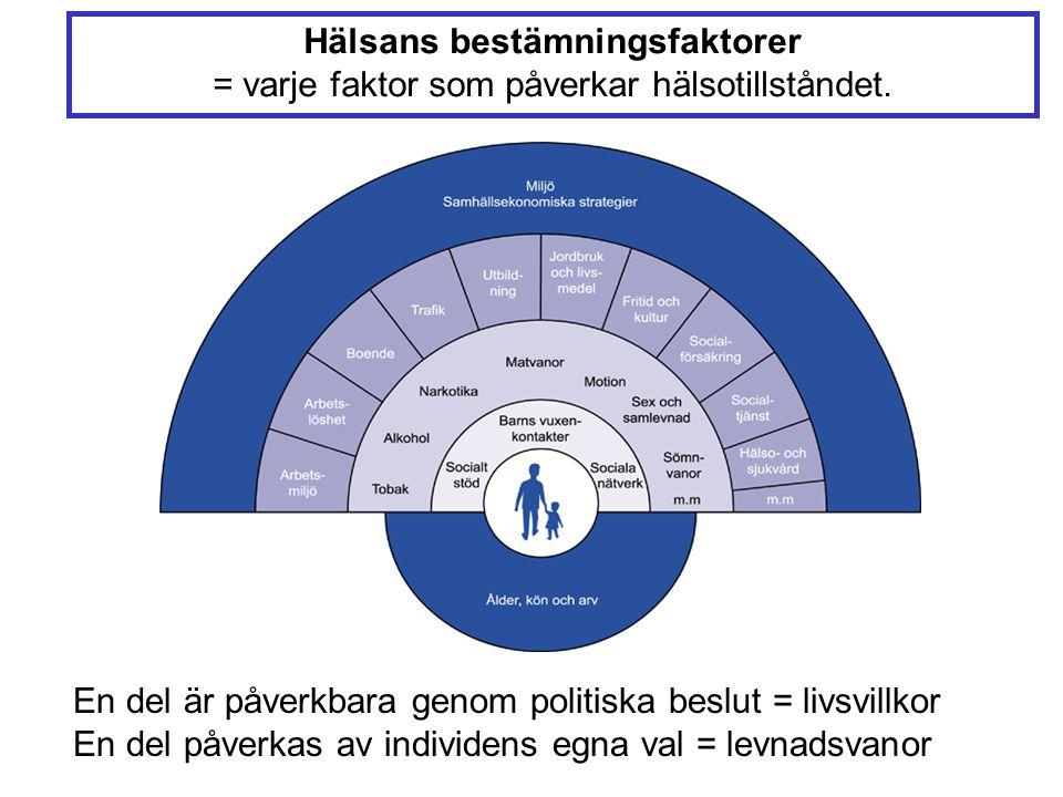 Hälsans bestämningsfaktorer = varje faktor som påverkar hälsotillståndet. En del är påverkbara genom politiska beslut = livsvillkor En del påverkas av