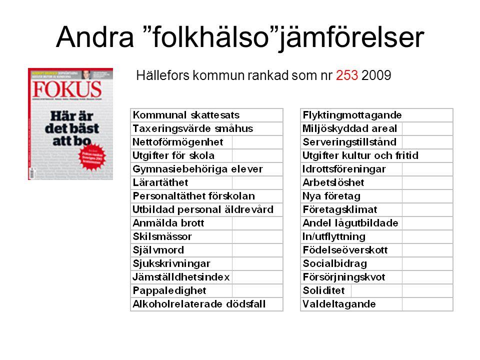 """Andra """"folkhälso""""jämförelser Hällefors kommun rankad som nr 253 2009"""