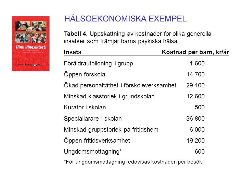 HÄLSOEKONOMISKA EXEMPEL Tabell 4. Uppskattning av kostnader för olika generella insatser som främjar barns psykiska hälsa Insats Kostnad per barn, kr/