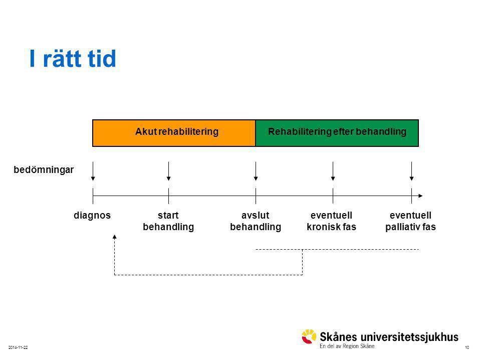 102014-11-22 I rätt tid bedömningar diagnos start behandling avslut behandling eventuell kronisk fas Akut rehabiliteringRehabilitering efter behandling eventuell palliativ fas